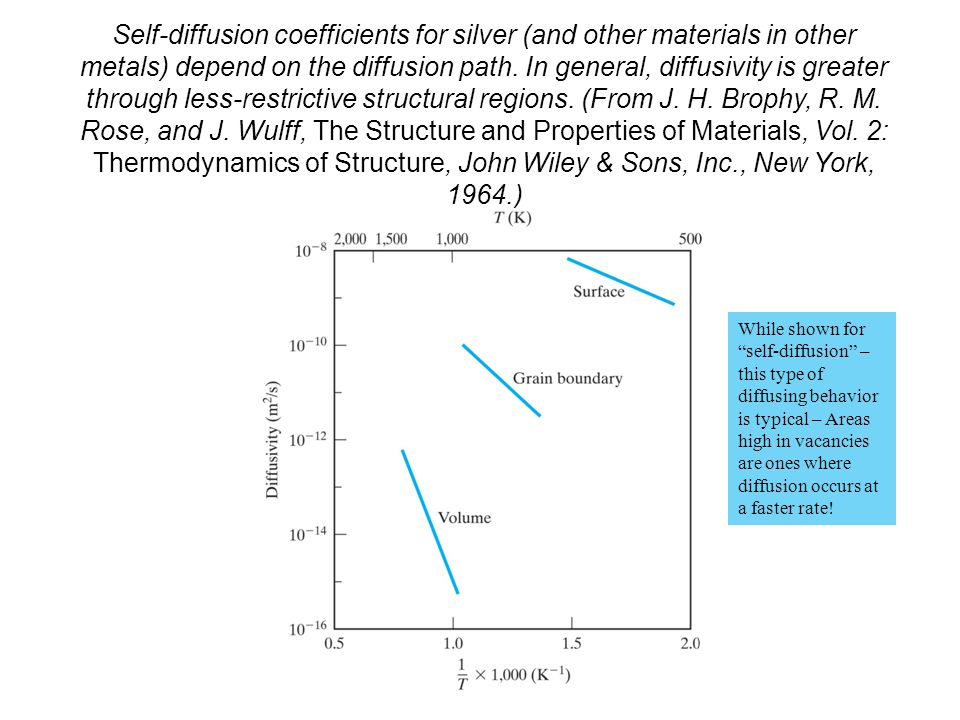 Self-diffusion coefficients for silver (and other materials in other metals) depend on the diffusion path. In general, diffusivity is greater through less-restrictive structural regions. (From J. H. Brophy, R. M. Rose, and J. Wulff, The Structure and Properties of Materials, Vol. 2: Thermodynamics of Structure, John Wiley & Sons, Inc., New York, 1964.)