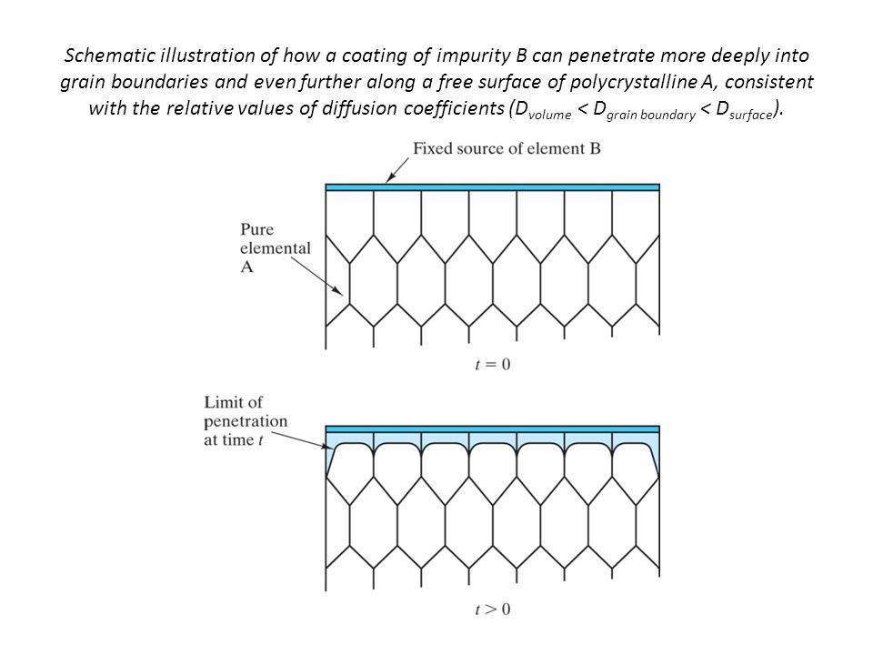 Schematic illustration of how a coating of impurity B can penetrate more deeply into grain boundaries and even further along a free surface of polycrystalline A, consistent with the relative values of diffusion coefficients (Dvolume < Dgrain boundary < Dsurface).
