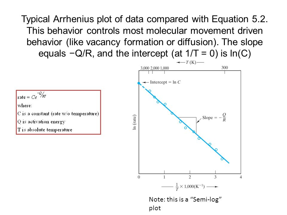 Typical Arrhenius plot of data compared with Equation 5. 2