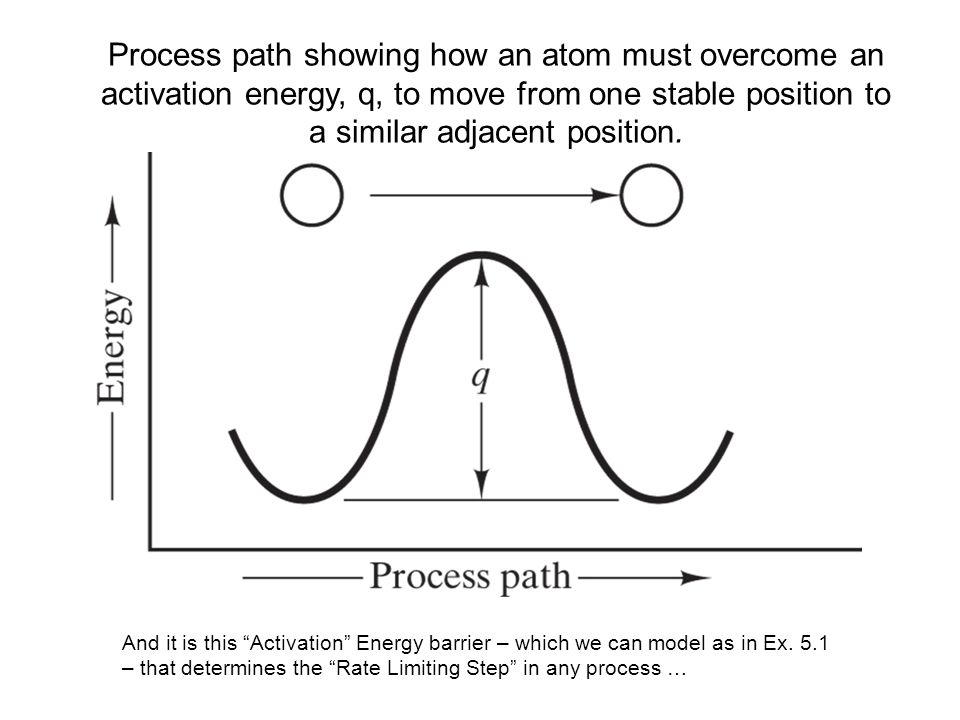 Process path showing how an atom must overcome an activation energy, q, to move from one stable position to a similar adjacent position.