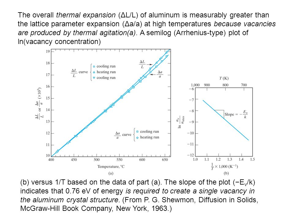 The overall thermal expansion (ΔL/L) of aluminum is measurably greater than the lattice parameter expansion (Δa/a) at high temperatures because vacancies are produced by thermal agitation(a). A semilog (Arrhenius-type) plot of ln(vacancy concentration)
