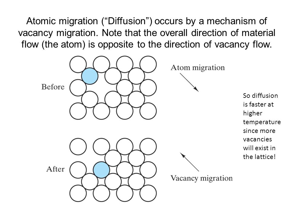 Atomic migration ( Diffusion ) occurs by a mechanism of vacancy migration. Note that the overall direction of material flow (the atom) is opposite to the direction of vacancy flow.