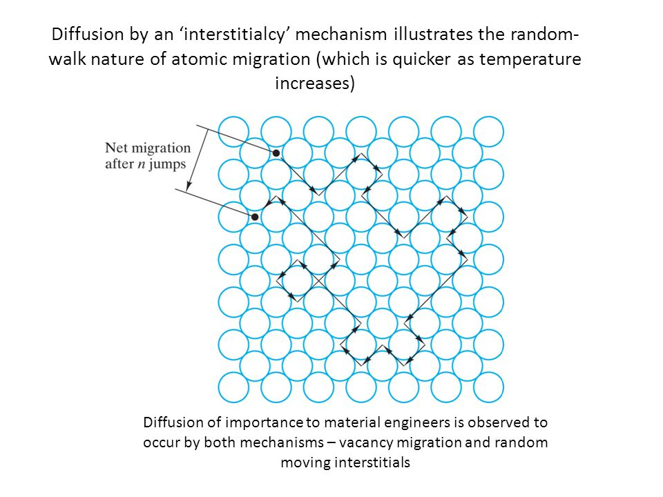 Diffusion by an 'interstitialcy' mechanism illustrates the random-walk nature of atomic migration (which is quicker as temperature increases)