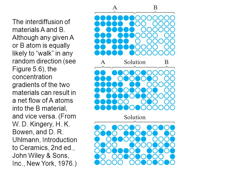 The interdiffusion of materials A and B