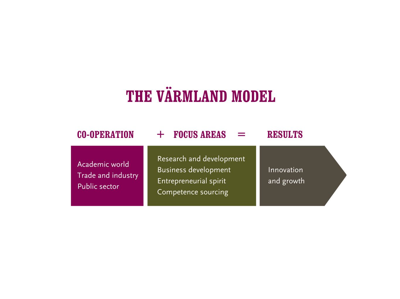 The Värmland model – a successful model for profitable collaboration