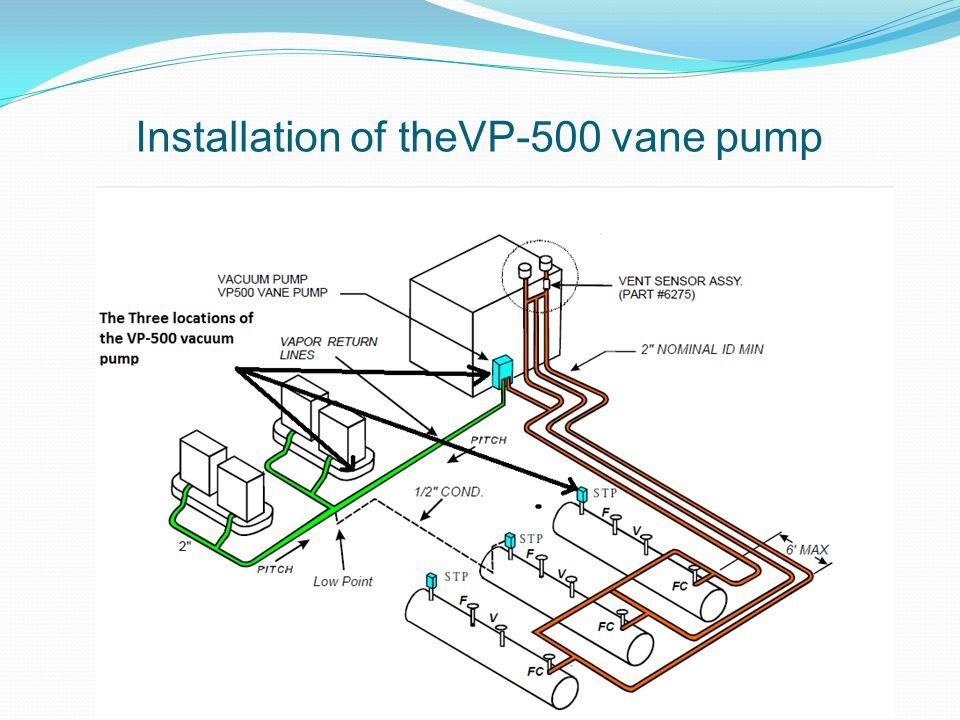 Installation of theVP-500 vane pump