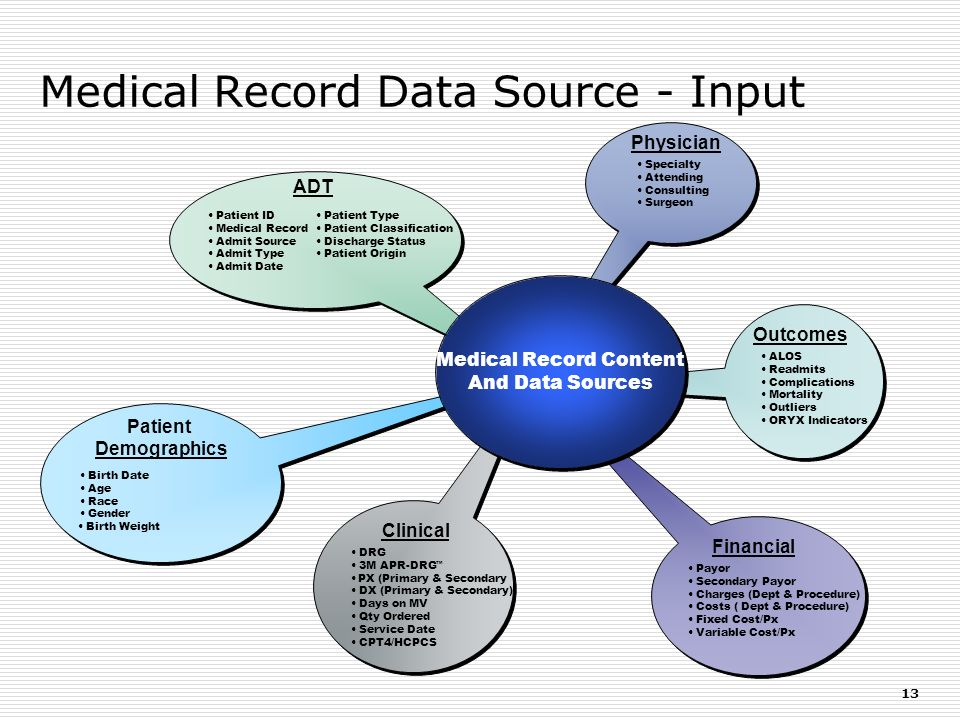 Medical Record Data Source - Input