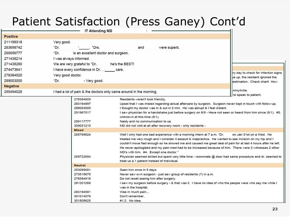 Patient Satisfaction (Press Ganey) Cont'd