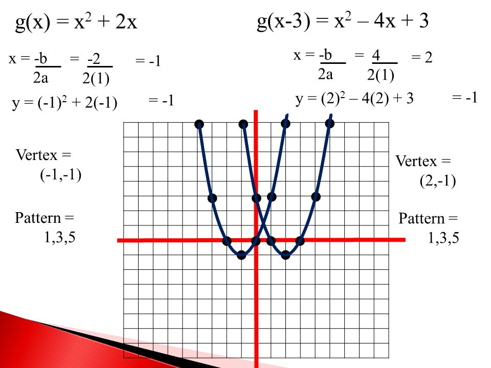   g(x) = x2 + 2x g(x-3) = x2 – 4x + 3 x = -b = 4 x = -b = -2 = 2