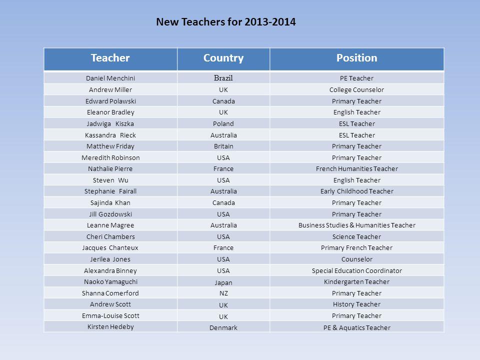 New Teachers for 2013-2014 Teacher Country Position