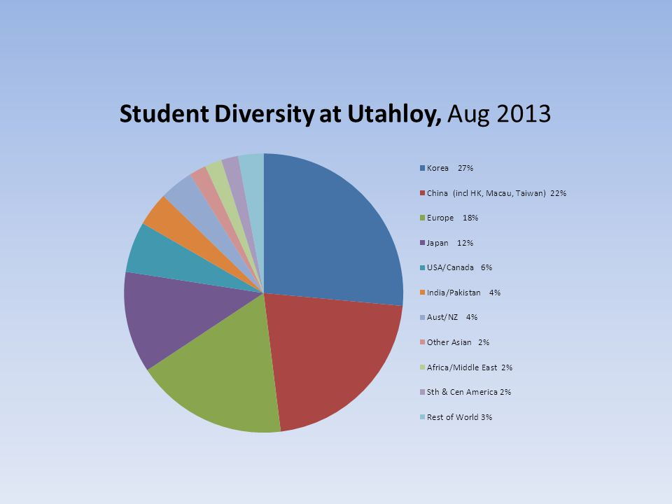 Student Diversity at Utahloy, Aug 2013
