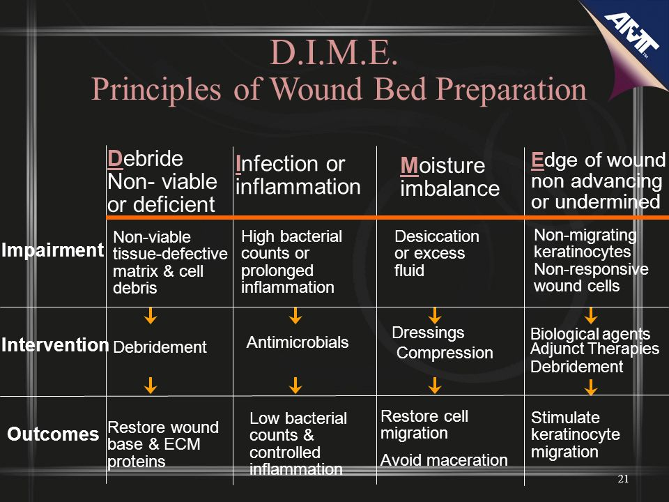 D.I.M.E. Principles of Wound Bed Preparation