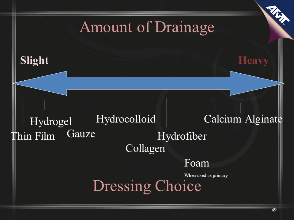 Amount of Drainage Dressing Choice Slight Heavy Hydrocolloid