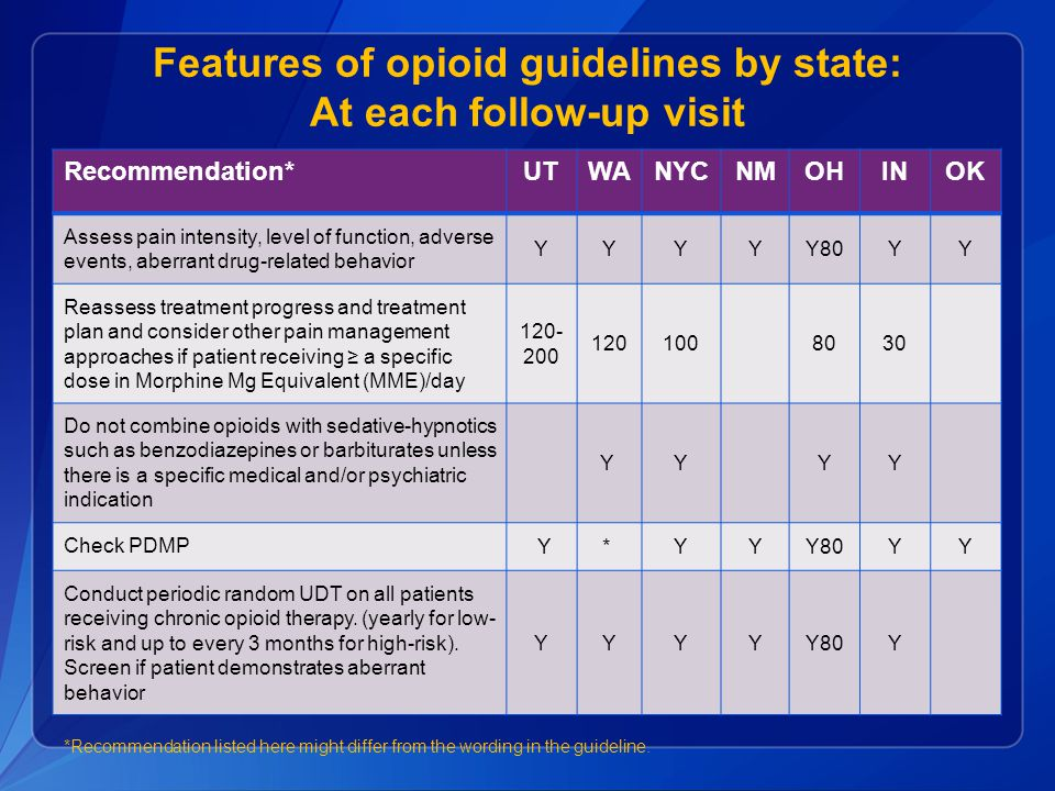 Features of opioid guidelines by state: At each follow-up visit
