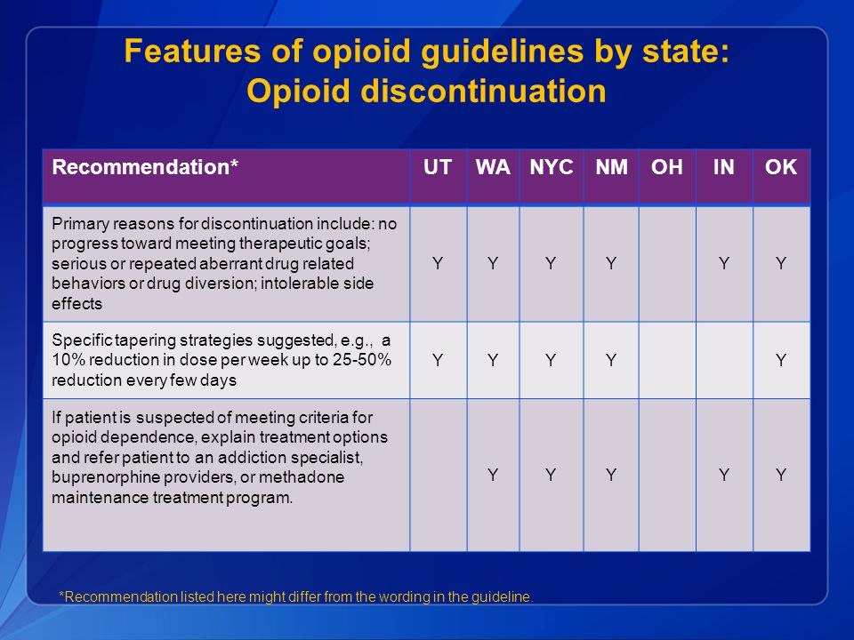 Features of opioid guidelines by state: Opioid discontinuation