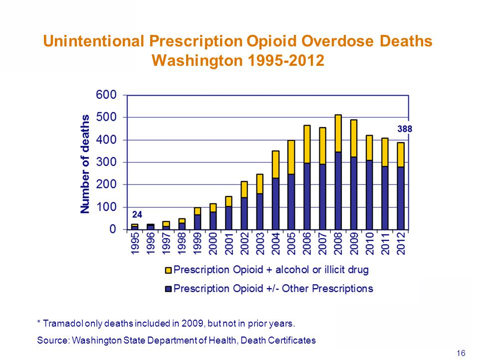 Unintentional Prescription Opioid Overdose Deaths Washington 1995-2012