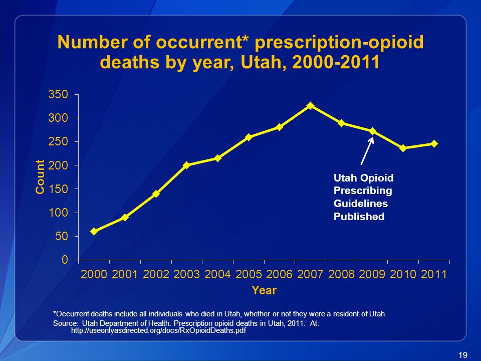 Number of occurrent* prescription-opioid deaths by year, Utah, 2000-2011
