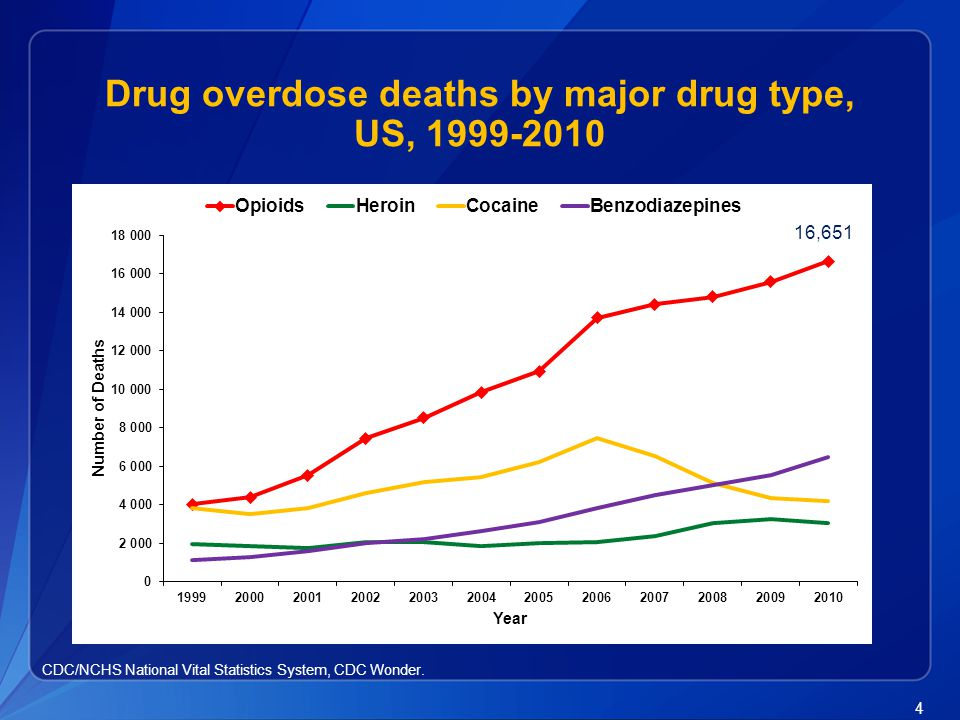 Drug overdose deaths by major drug type, US, 1999-2010