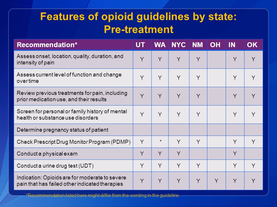 Features of opioid guidelines by state: Pre-treatment