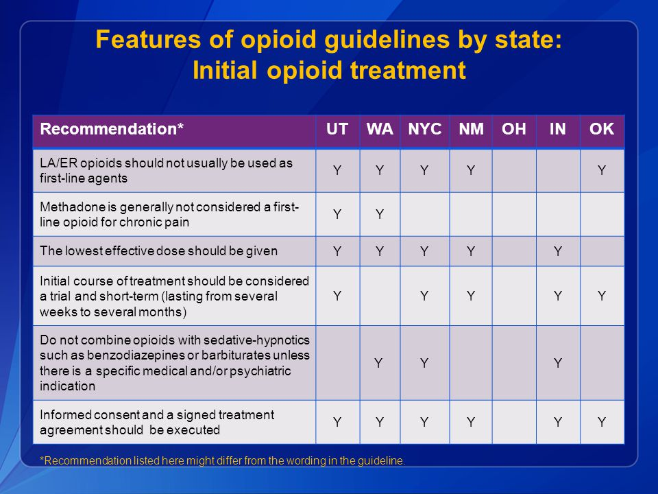 Features of opioid guidelines by state: Initial opioid treatment