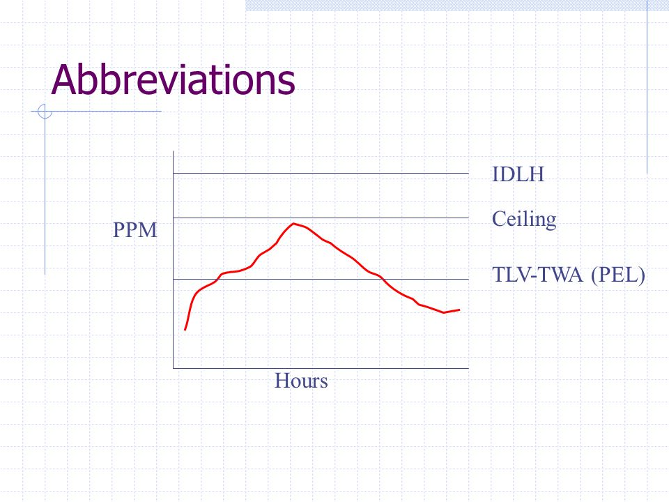 Abbreviations IDLH Ceiling PPM TLV-TWA (PEL) Hours