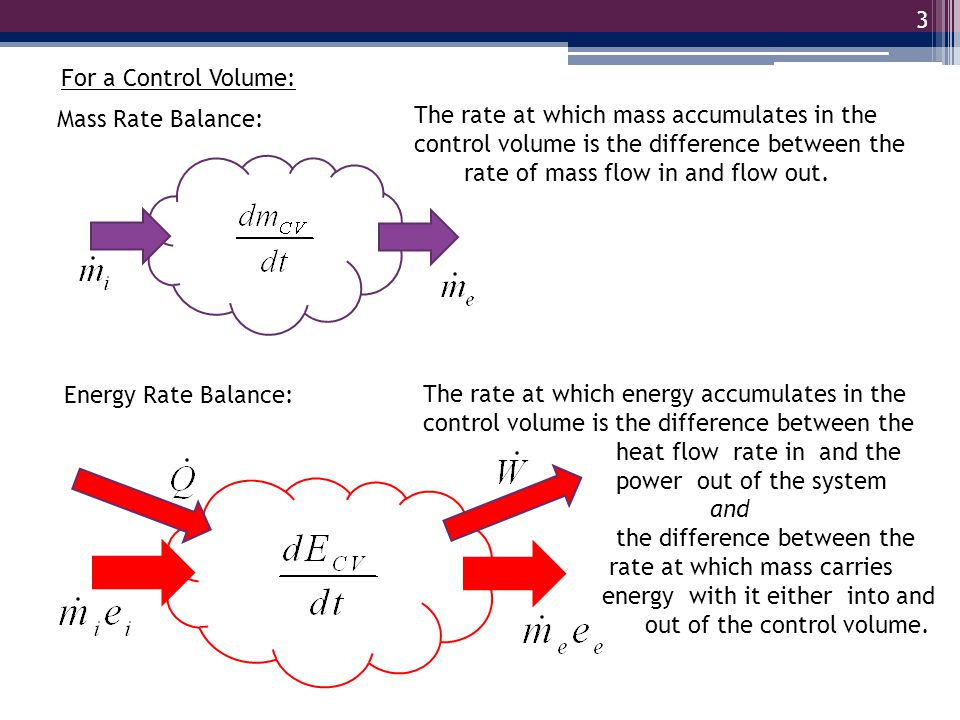 For a Control Volume: Mass Rate Balance: The rate at which mass accumulates in the control volume is the difference between the.