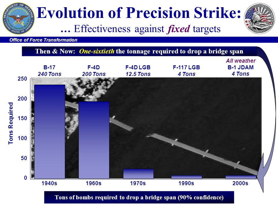 Evolution of Precision Strike: … Effectiveness against fixed targets