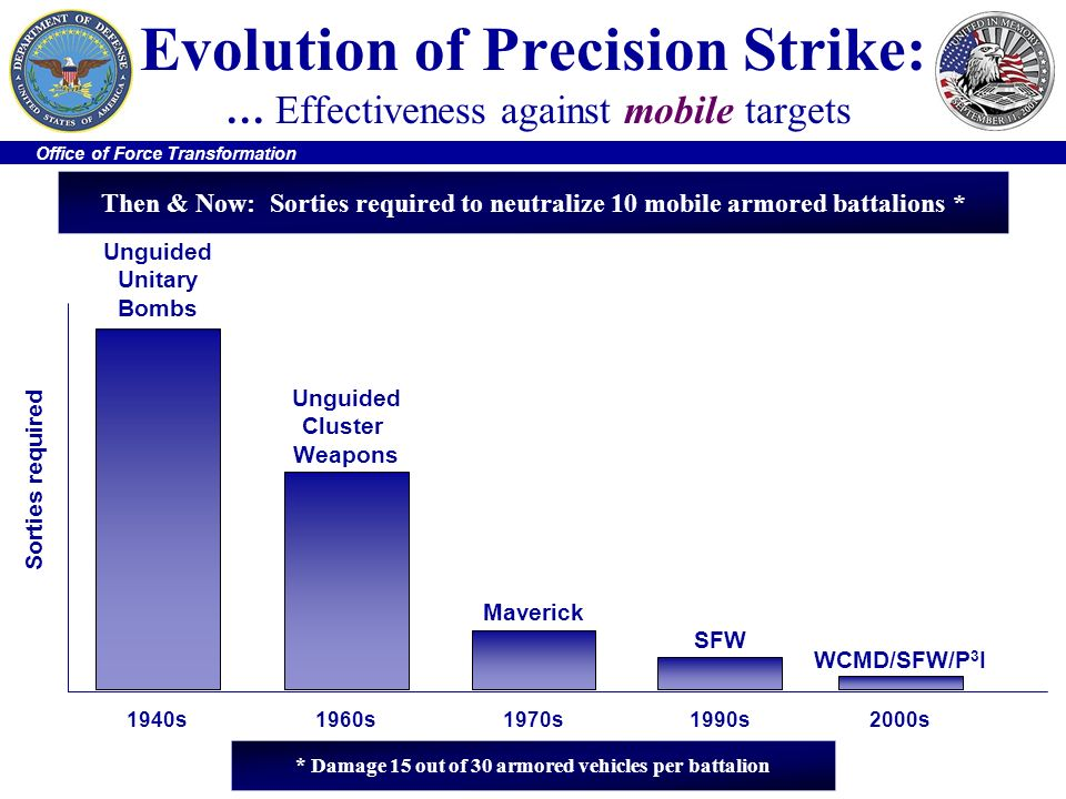 Evolution of Precision Strike: … Effectiveness against mobile targets