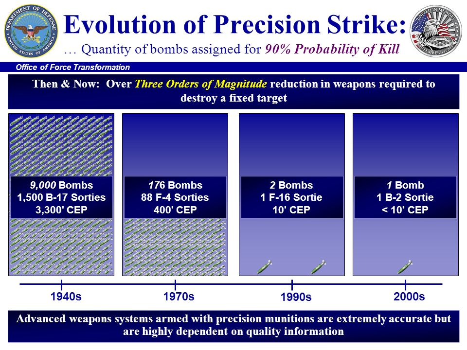 Evolution of Precision Strike: … Quantity of bombs assigned for 90% Probability of Kill