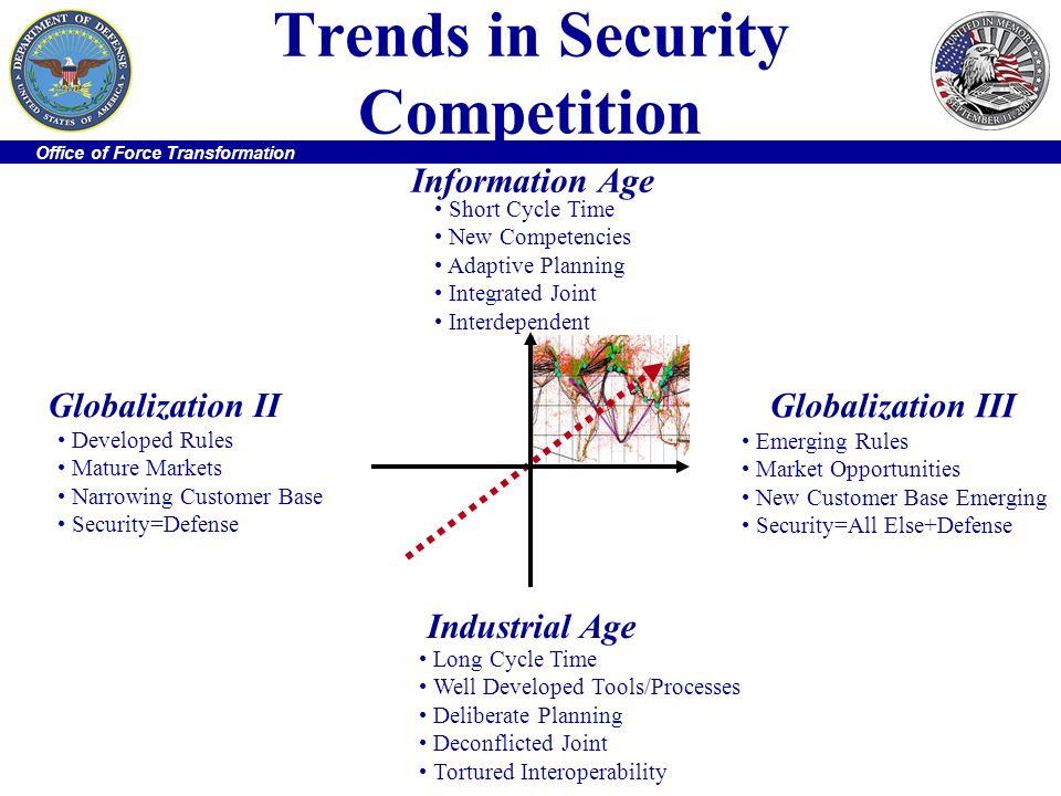 Trends in Security Competition