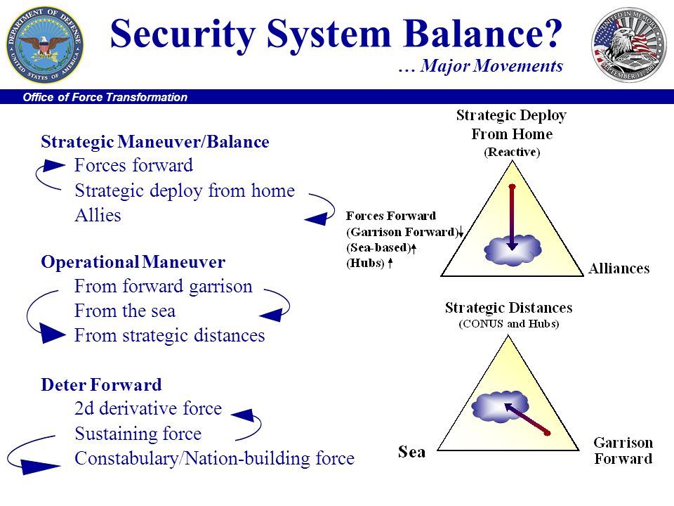 Security System Balance … Major Movements