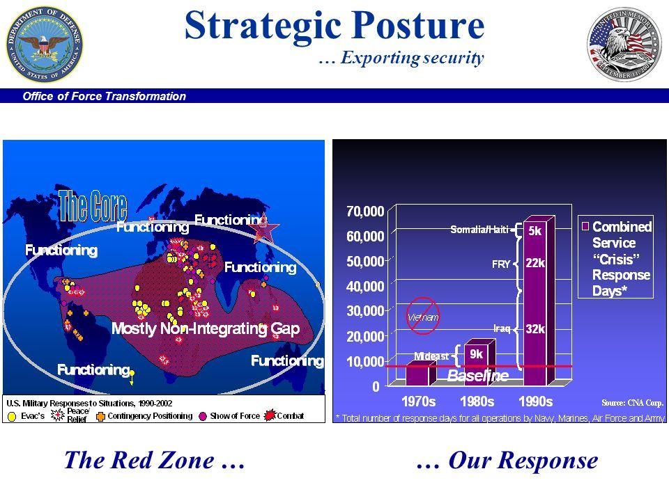 Strategic Posture … Exporting security