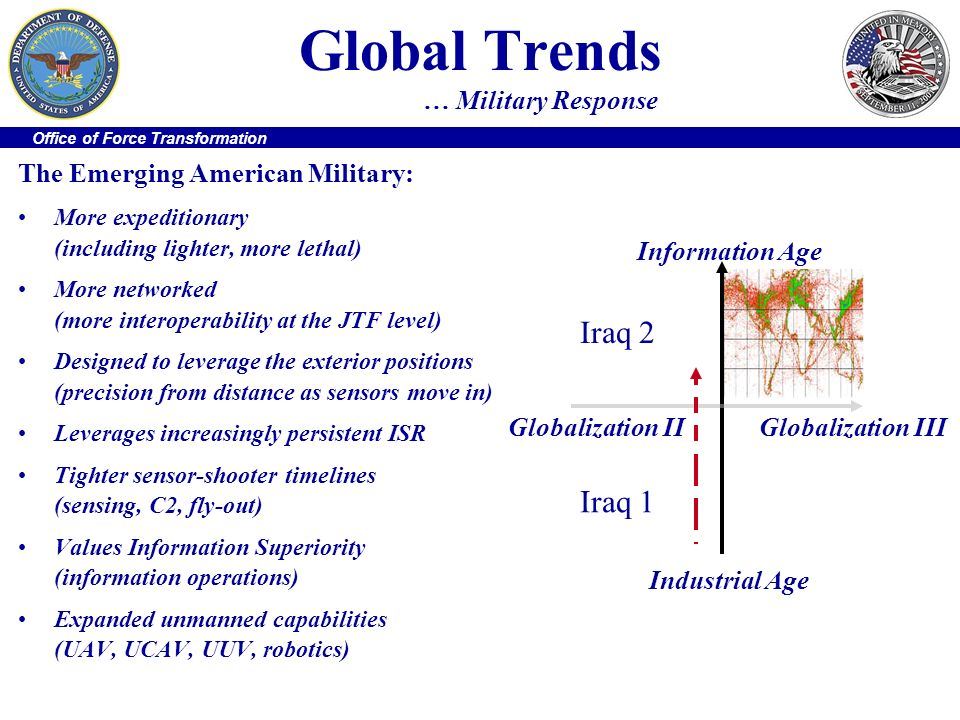 Global Trends … Military Response