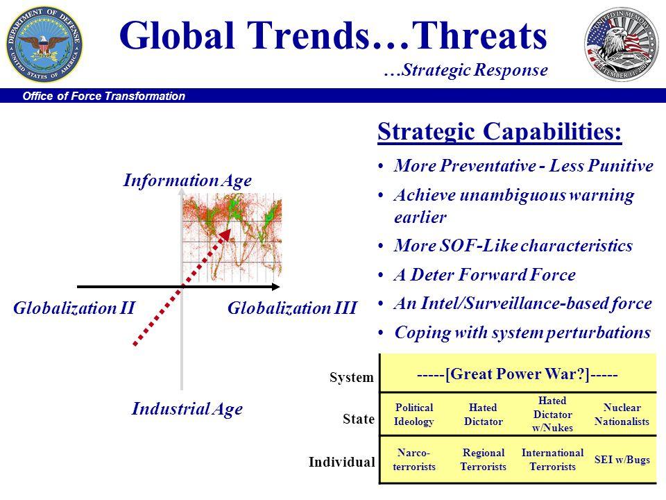 Global Trends…Threats …Strategic Response