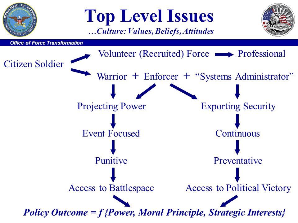 Top Level Issues …Culture: Values, Beliefs, Attitudes