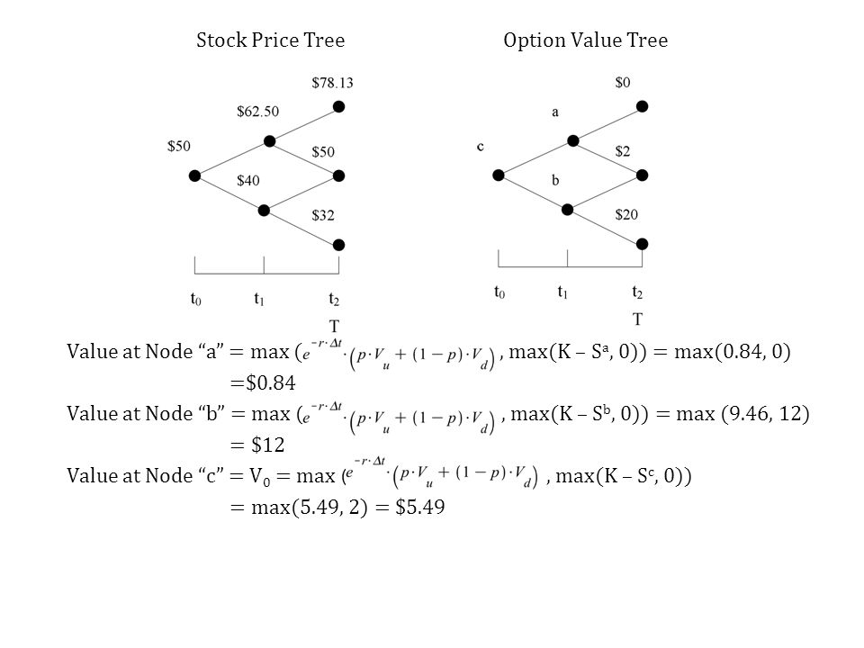 Stock Price Tree Option Value Tree Value at Node a = max ( , max(K – Sa, 0)) = max(0.84, 0) =$0.84 Value at Node b = max ( , max(K – Sb, 0)) = max (9.46, 12) = $12 Value at Node c = V0 = max ( , max(K – Sc, 0)) = max(5.49, 2) = $5.49