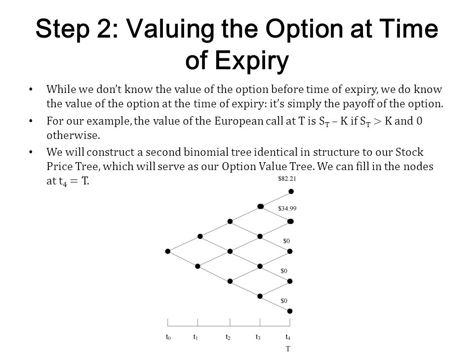 Step 2: Valuing the Option at Time of Expiry