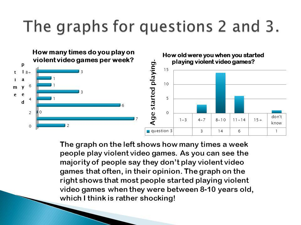 The graphs for questions 2 and 3.