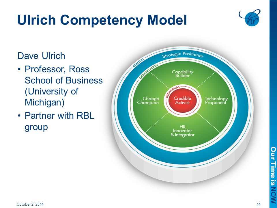 Managing HR Roles: David Ulrich's Model