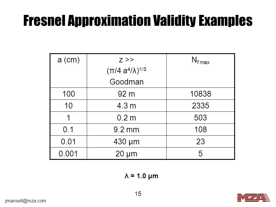 Fresnel Approximation Validity Examples