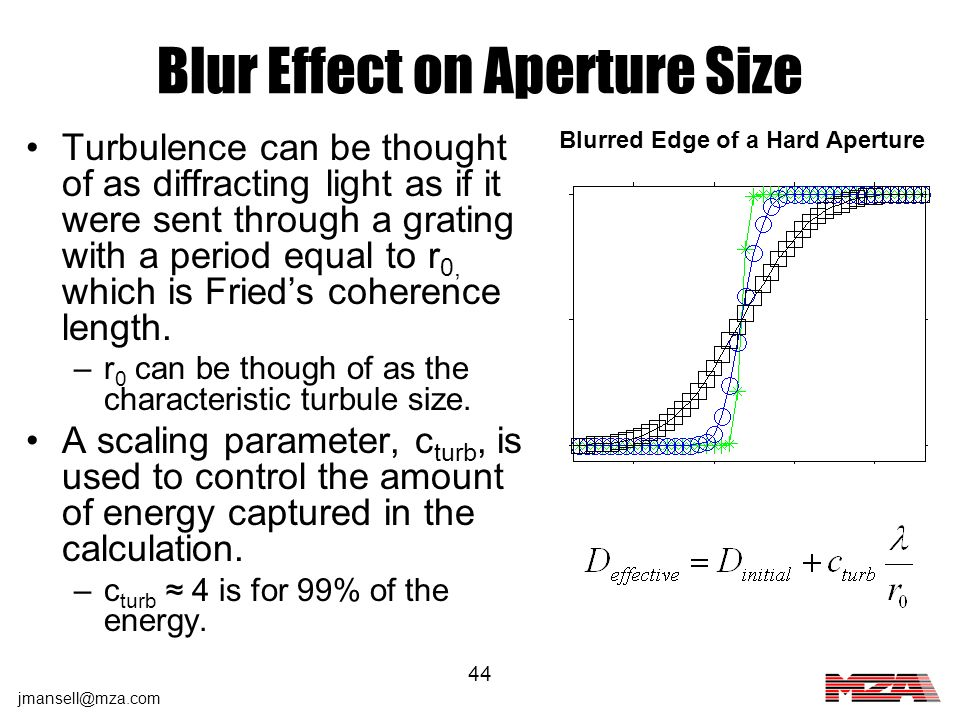 Blur Effect on Aperture Size