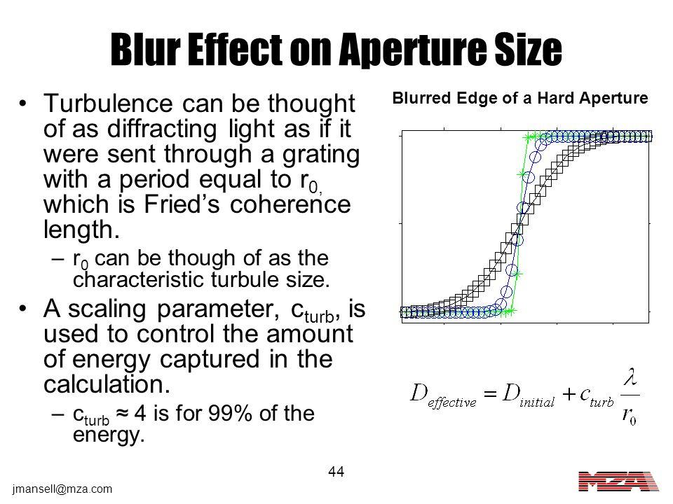 Blur Effect on Aperture Size