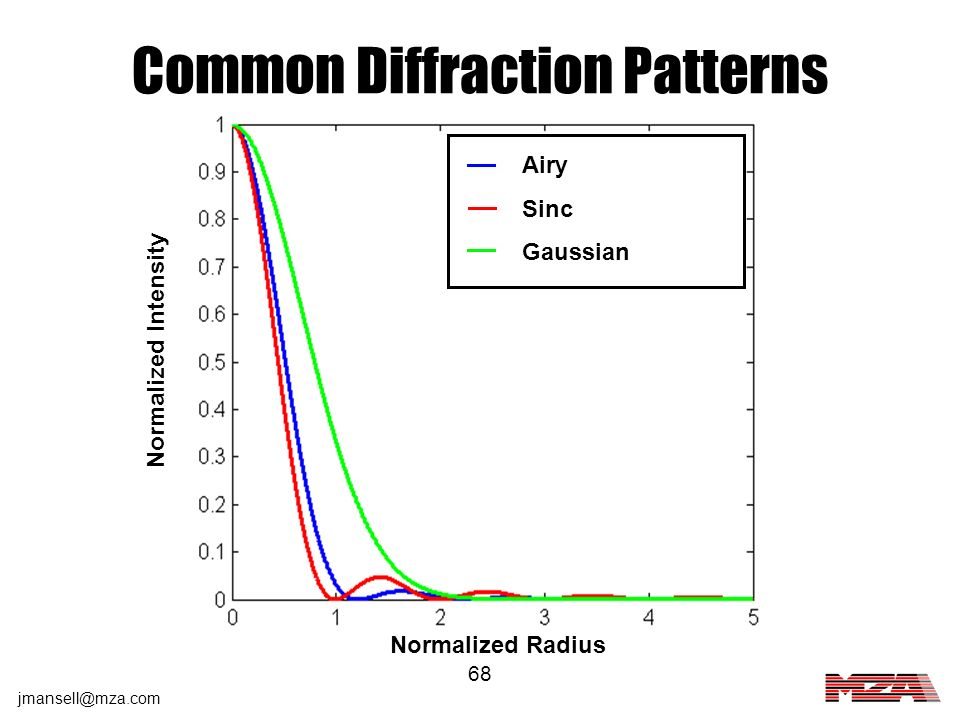 Common Diffraction Patterns
