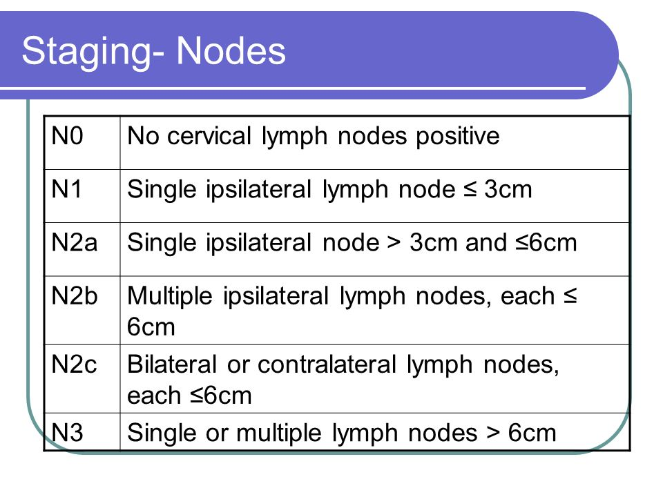 Staging- Nodes N0 No cervical lymph nodes positive N1