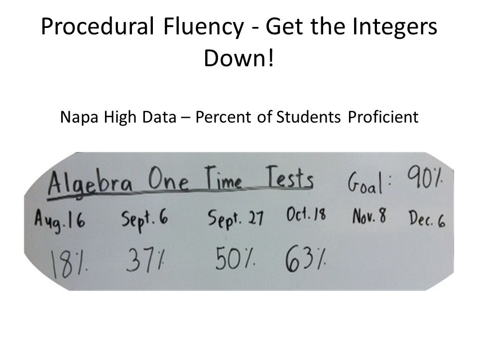 Procedural Fluency - Get the Integers Down