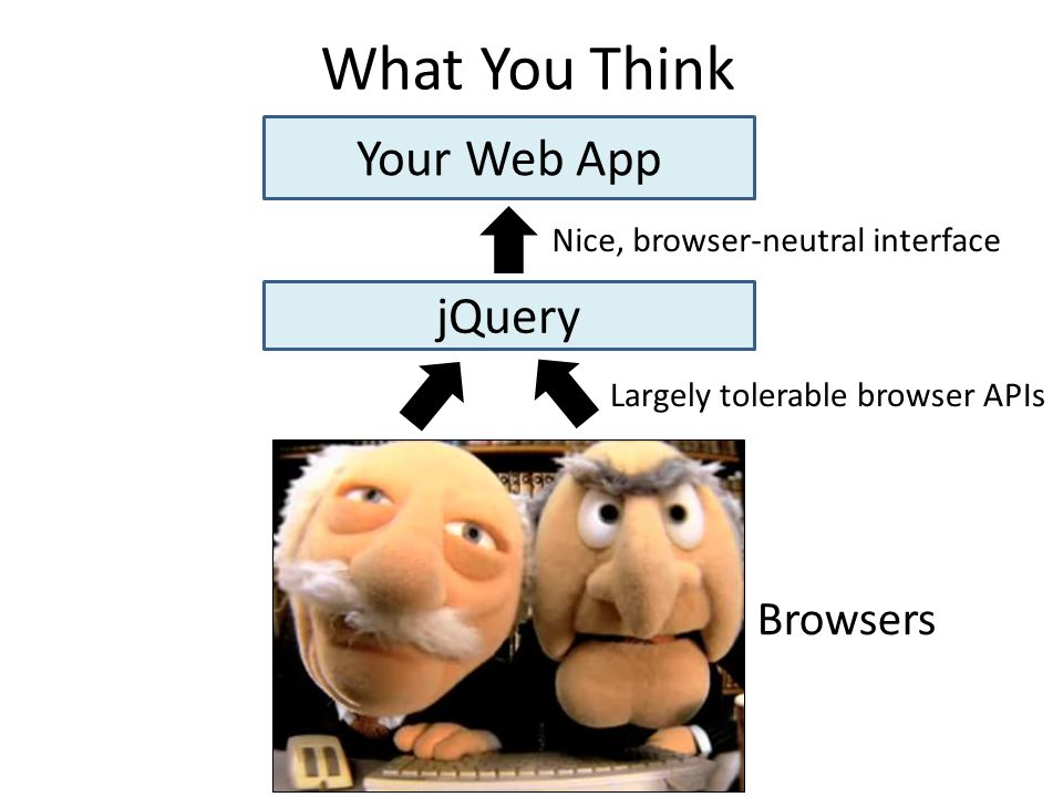 What You Think Your Web App jQuery Browsers