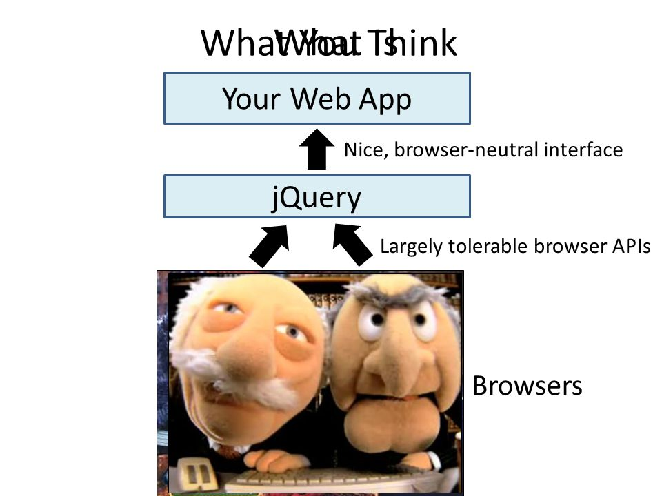 What You Think What Is Your Web App jQuery Browsers