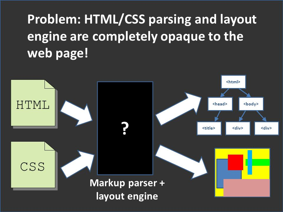Problem: HTML/CSS parsing and layout engine are completely opaque to the web page!