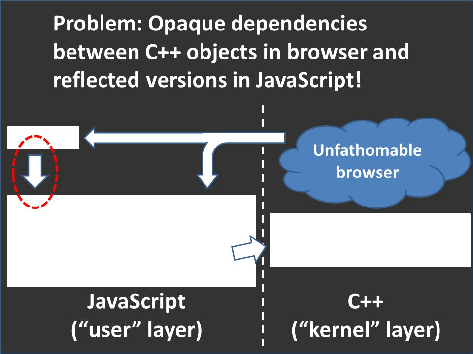 JavaScript ( user layer) C++ ( kernel layer)