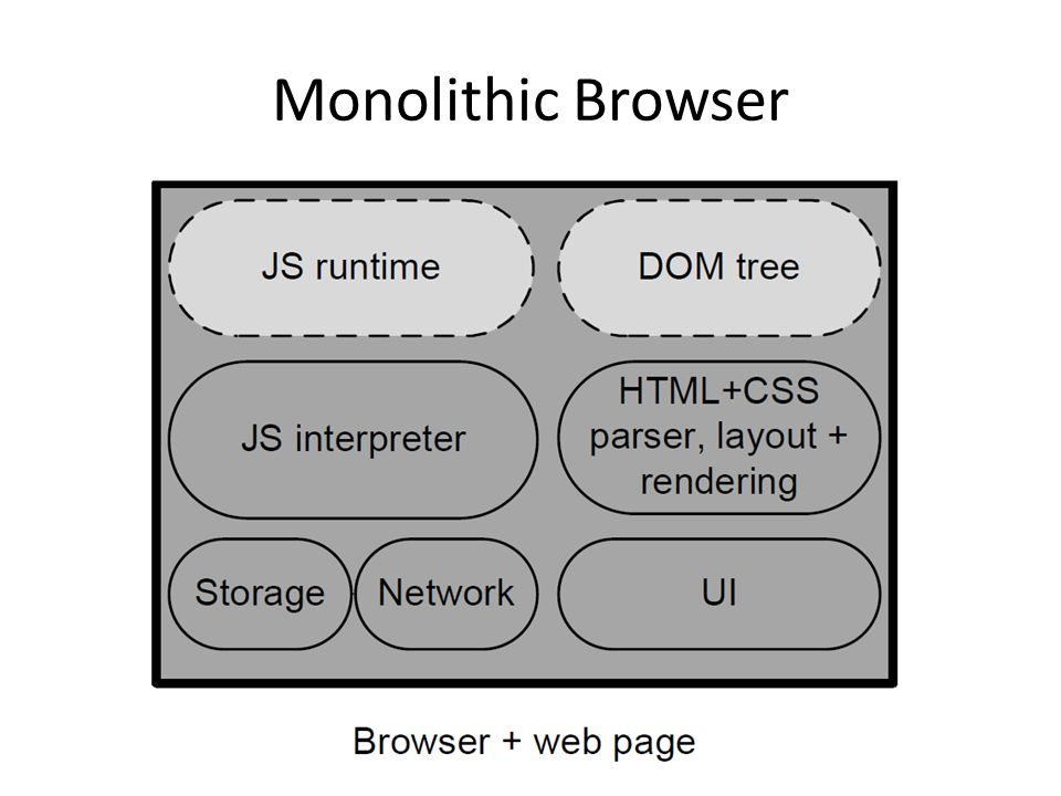 Monolithic Browser